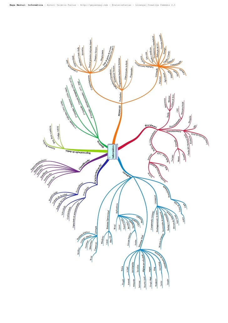 Mapa Mental: Informática - Autor: Valério Farias - http://geyserway.com - @valeriofarias - Licença: Creative Commons 2.5  ...