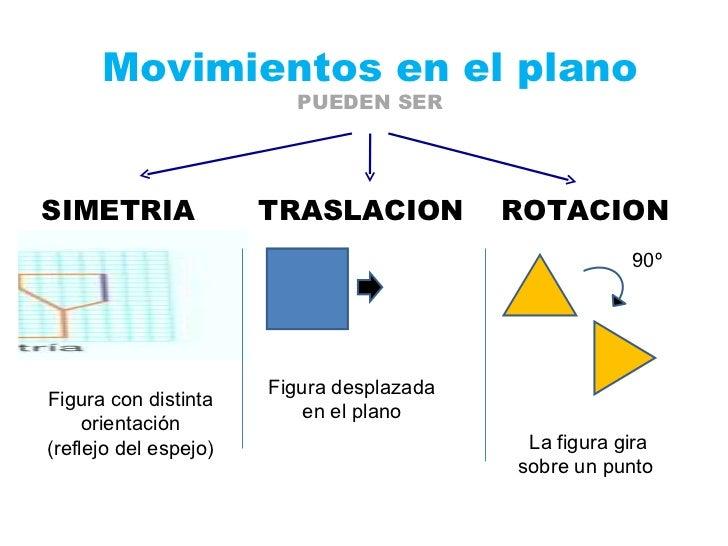 Resultado de imagen de traslacion y rotacion de figuras