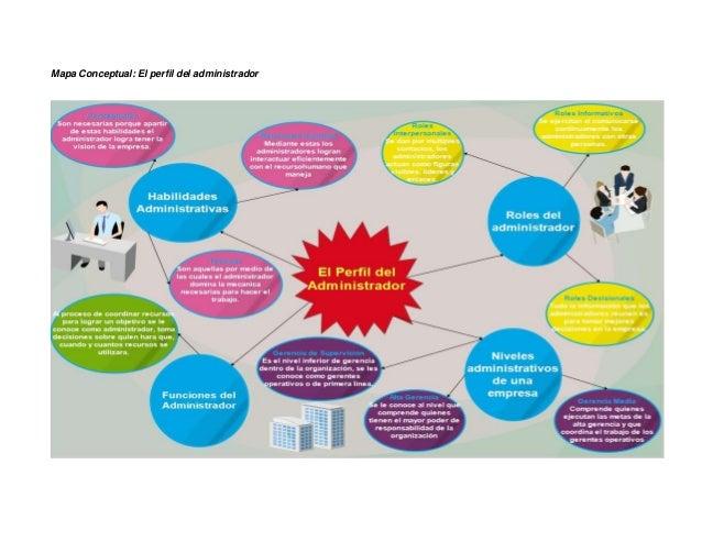 Mapa Conceptual: El perfil del administrador