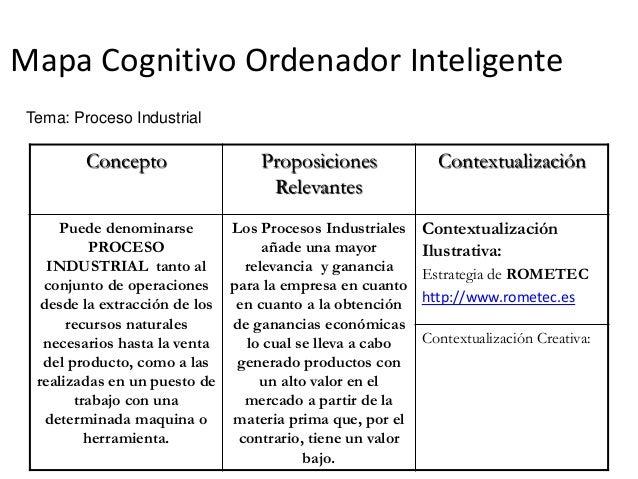 Mapa Cognitivo Ordenador Inteligente Concepto Proposiciones Relevantes Contextualización Puede denominarse PROCESO INDUSTR...