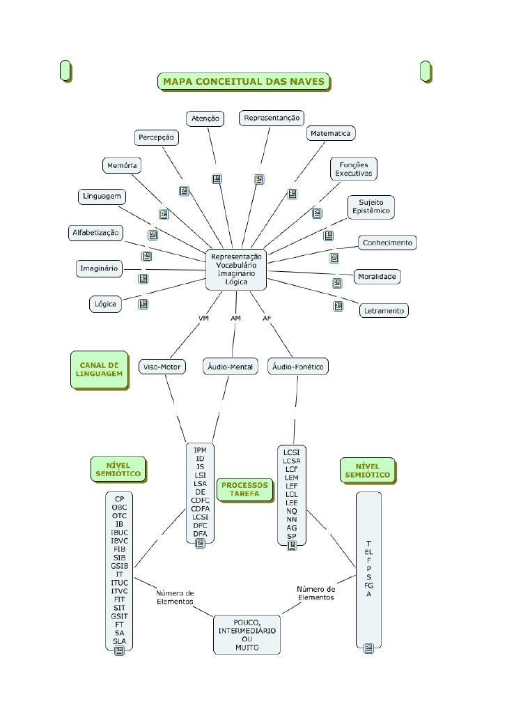 Desenvolvimento de jogos: Mapa conceitual