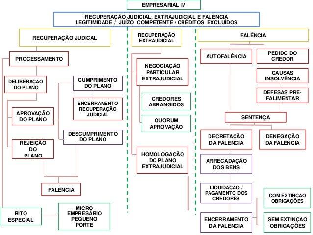 RECUPERAÇÃO EXTRAUDICIAL APROVAÇÃO DO PLANO EMPRESARIAL IV FALÊNCIA NEGOCIAÇÃO PARTICULAR EXTRAJUDICIAL MICRO EMPRESÁRIO P...