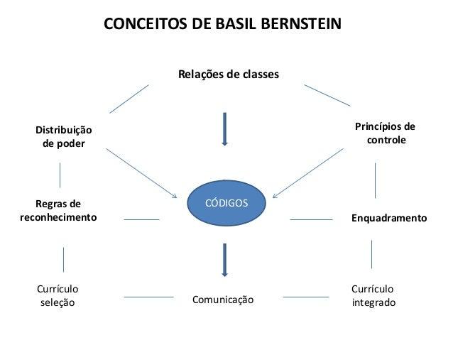 Relações de classes Comunicação Distribuição de poder Regras de reconhecimento Currículo seleção Princípios de controle En...