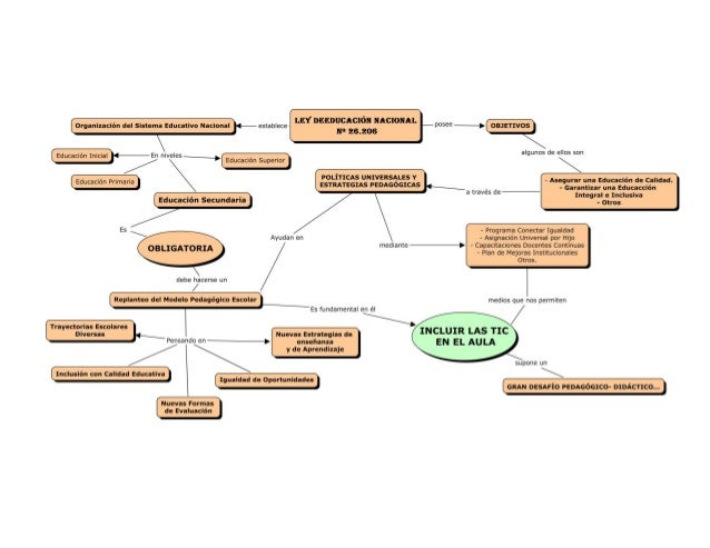 Mapa concep marco pedagog