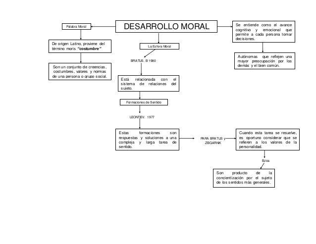 """DESARROLLO MORALPalabra Moral De origen Latino, proviene del término moris """"costumbre"""" Son un conjunto de creencias, costu..."""