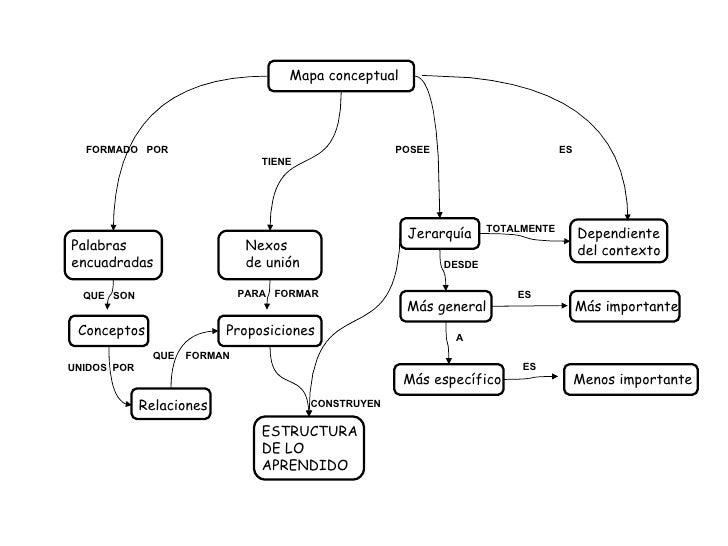 Mapa conceptual Palabras encuadradas Nexos de unión Jerarquía Dependiente del contexto Conceptos Proposiciones Más general...