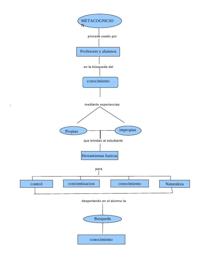 METACOGNICIO                         N                              proceso usado por                            Profesore...