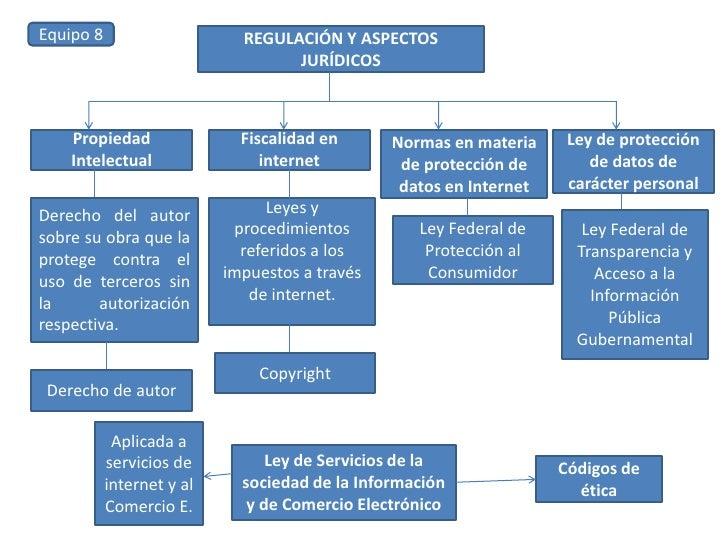 Equipo 8<br />REGULACIÓN Y ASPECTOS  JURÍDICOS<br />Propiedad Intelectual<br />Fiscalidad en internet<br />Normas en mater...
