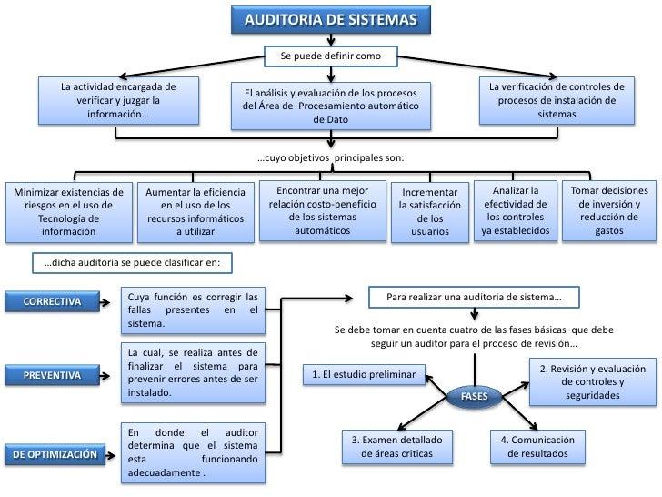 AUDITORIA DE SISTEMAS <br />Se puede definir como<br />La actividad encargada de  verificar y juzgar la información…<br />...