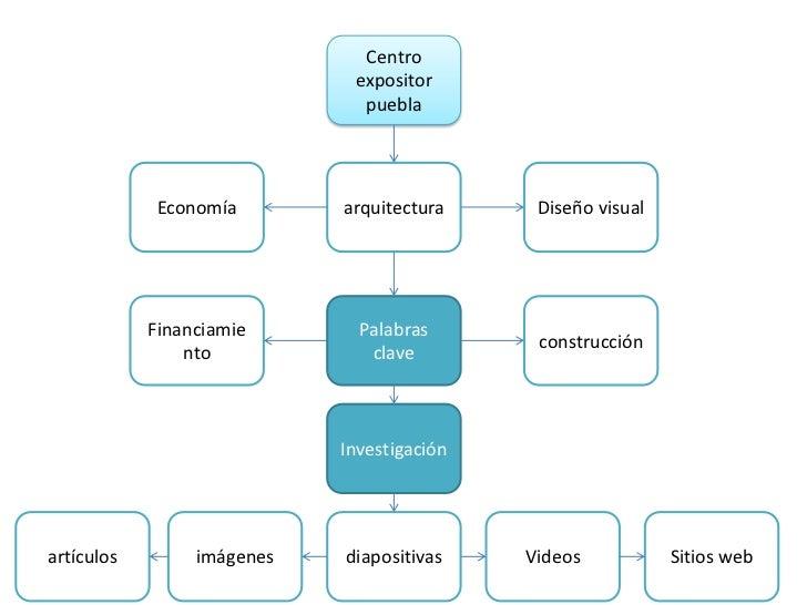 Centro expositor puebla<br />arquitectura<br />Diseño visual<br />Economía <br />Palabras clave<br />construcción<br />Fin...