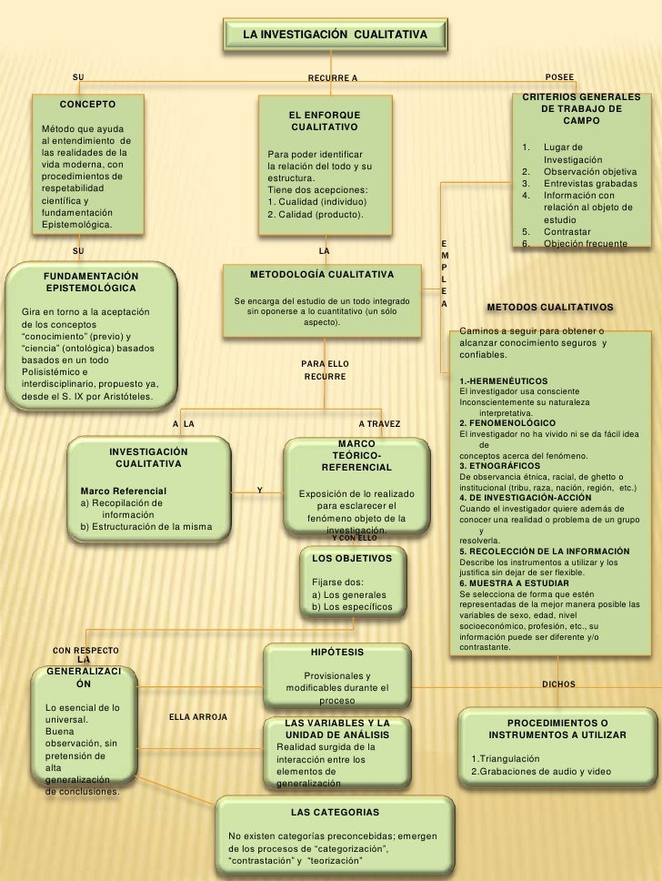 La Investigación  Cualitativa<br />SU<br />POSEE<br />RECURRE A<br />CRITERIOS GENERALES DE TRABAJO DE CAMPO<br />Lugar de...