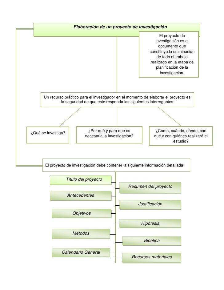 Elaboración de un proyecto de investigaciónEl proyecto de investigación es el documento que constituye la culminación de t...