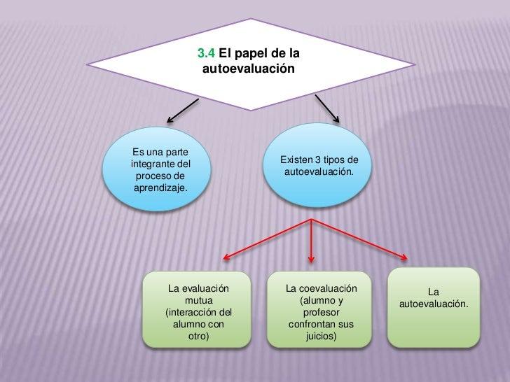 3.4 El papel de la                  autoevaluación Es una parteintegrante del                 Existen 3 tipos de  proceso ...