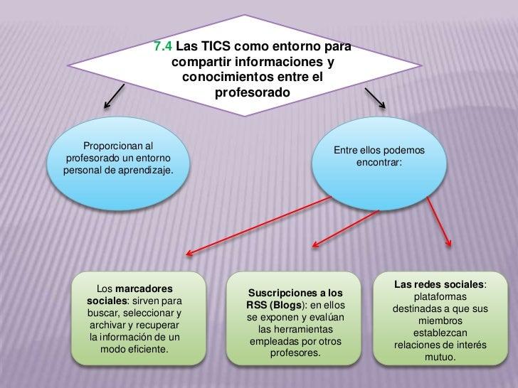 7.4 Las TICS como entorno para                      compartir informaciones y                        conocimientos entre e...