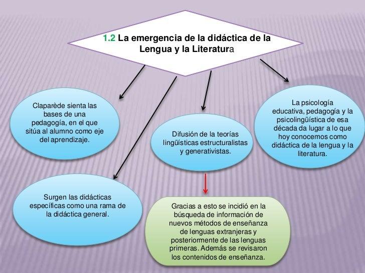 1.2 La emergencia de la didáctica de la                               Lengua y la Literatura   Claparède sienta las       ...