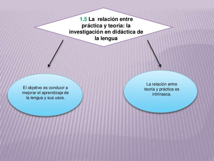 1.5 La relación entre                                 práctica y teoría: la                            investigación en di...