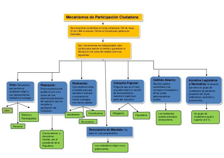 Mecanismos de Participación Ciudadana                                                         Se encuentran contenidos en ...