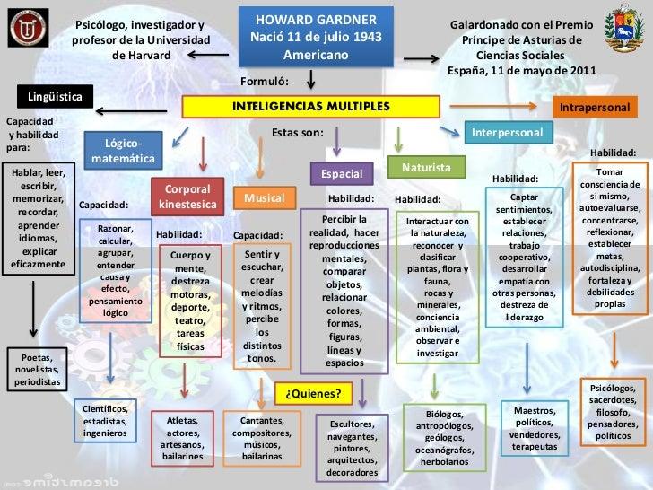 Mapa conceptual Slide 2