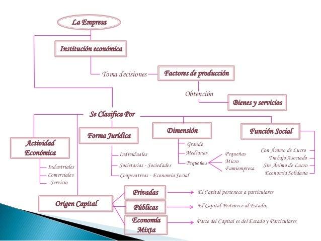 Mapa conceptual la empresa y su clasificaci n for Concepto de oficina y su importancia