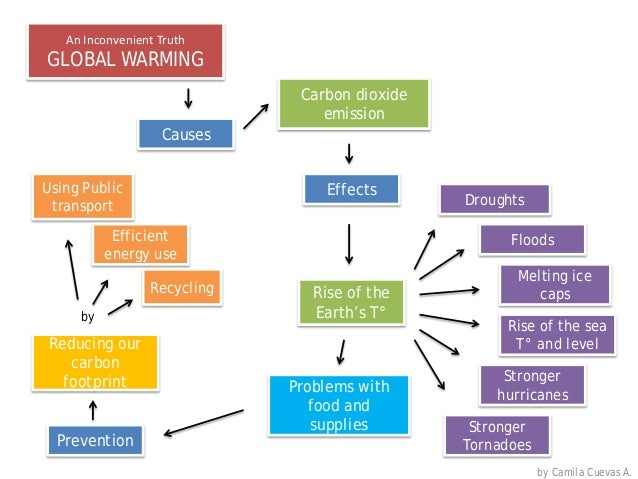 Global Warming Concept Map.Concept Map