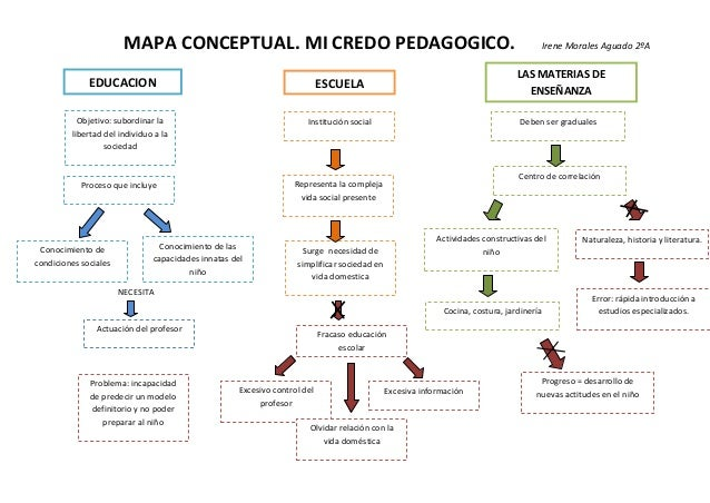 MAPA CONCEPTUAL. MI CREDO PEDAGOGICO.                                                                         Irene Morale...