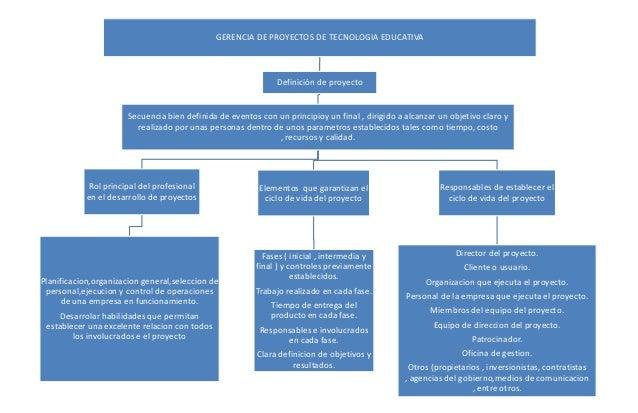 GERENCIA DE PROYECTOS DE TECNOLOGIA EDUCATIVADefinición de proyectoSecuencia bien definida de eventos con un principioy un...