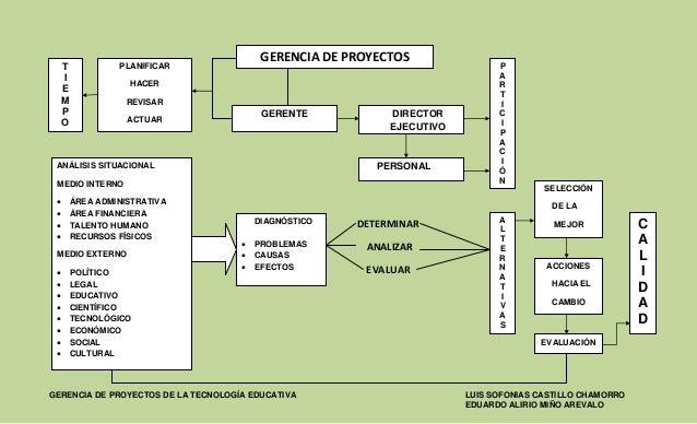 GERENCIA DE PROYECTOS DE LA TECNOLOGÍA EDUCATIVA LUIS SOFONIAS CASTILLO CHAMORROEDUARDO ALIRIO MIÑO AREVALODETERMINARANALI...