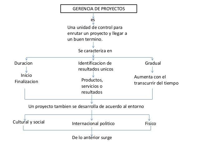 GERENCIA DE PROYECTOS es Una unidad de control para enrutar un proyecto y llegar a un buen termino. Se caracteriza en Dura...