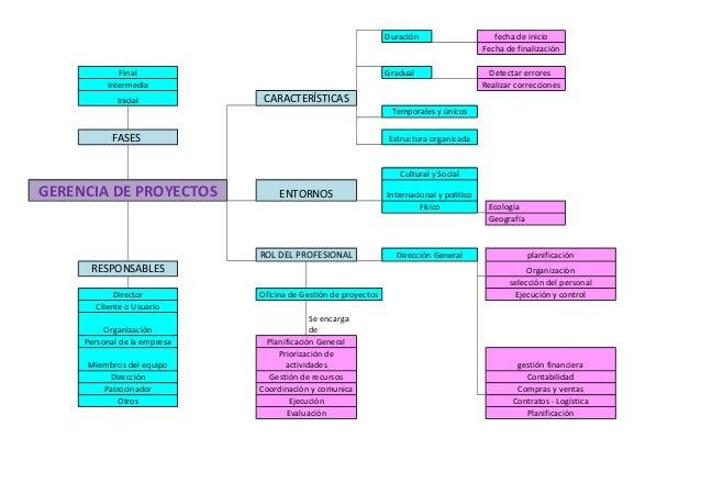 Duración  Gradual  Final Intermedia Inicial  fecha de inicio Fecha de finalización Detectar errores Realizar correcciones ...