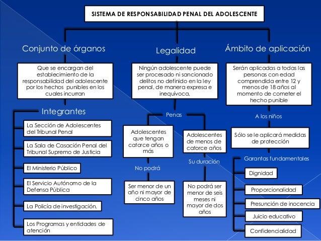 Mapa conceptual for Que es el ministerio de interior y justicia