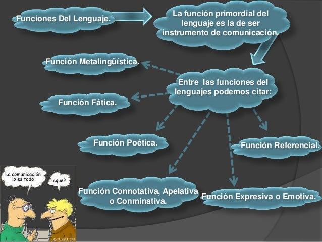 Funciones Del Lenguaje. La función primordial del lenguaje es la de ser instrumento de comunicación. Entre las funciones d...