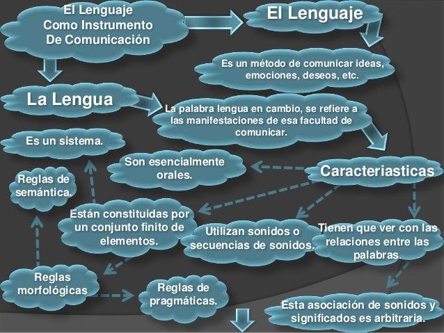 El Lenguaje Como Instrumento De Comunicación Es un método de comunicar ideas, emociones, deseos, etc. La Lengua La palabra...