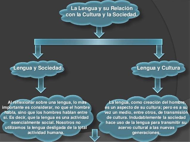 La Lengua y su Relación con la Cultura y la Sociedad. Lengua y Sociedad. Lengua y Cultura Al reflexionar sobre una lengua,...