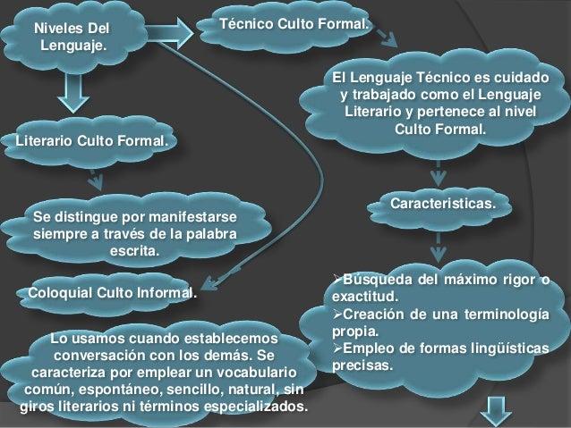 Niveles Del Lenguaje. El Lenguaje Técnico es cuidado y trabajado como el Lenguaje Literario y pertenece al nivel Culto For...