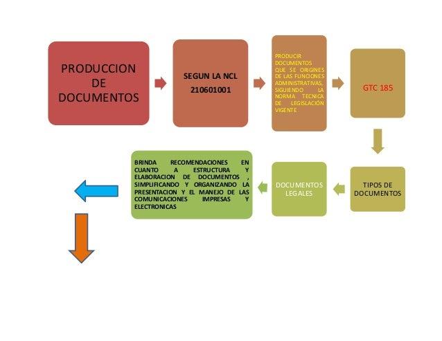 PRODUCCION  DE  DOCUMENTOS  SEGUN LA NCL  210601001  PRODUCIR  DOCUMENTOS  QUE SE ORIGINES  DE LAS FUNCIONES  ADMINISTRATI...