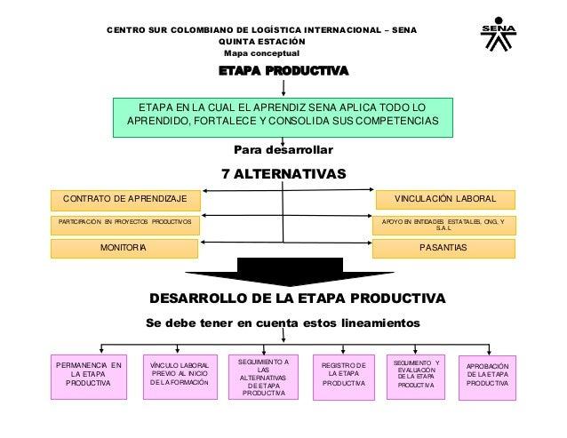 CENTRO SUR COLOMBIANO DE LOGÍSTICA INTERNACIONAL – SENA QUINTA ESTACIÓN Mapa conceptual Para desarrollar 7 ALTERNATIVAS DE...
