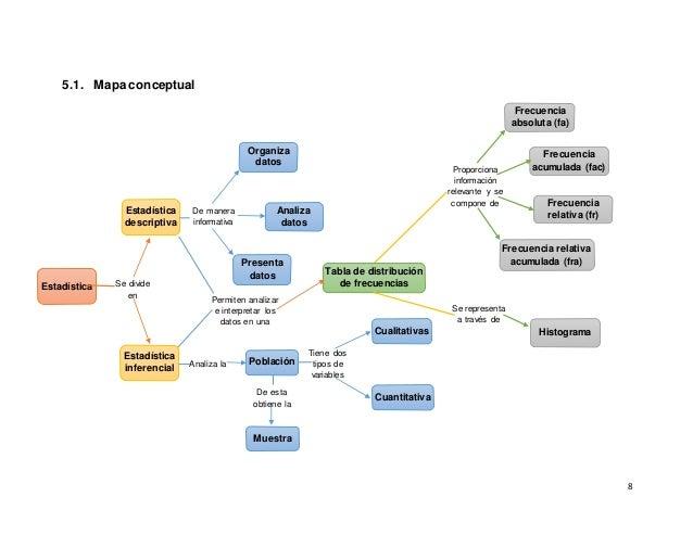 8 5.1. Mapa conceptual Organiza datos Estadística descriptiva Analiza datos De manera informativa Estadística Presenta dat...