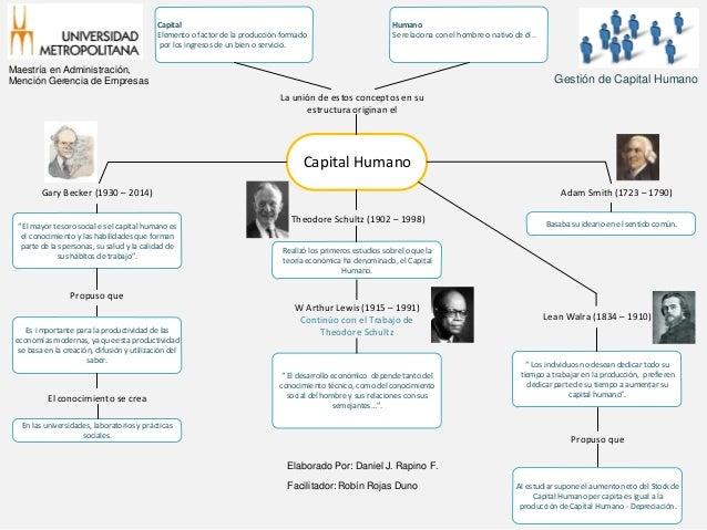 Mapa Conceptual Capital Humano Daniel Rapino