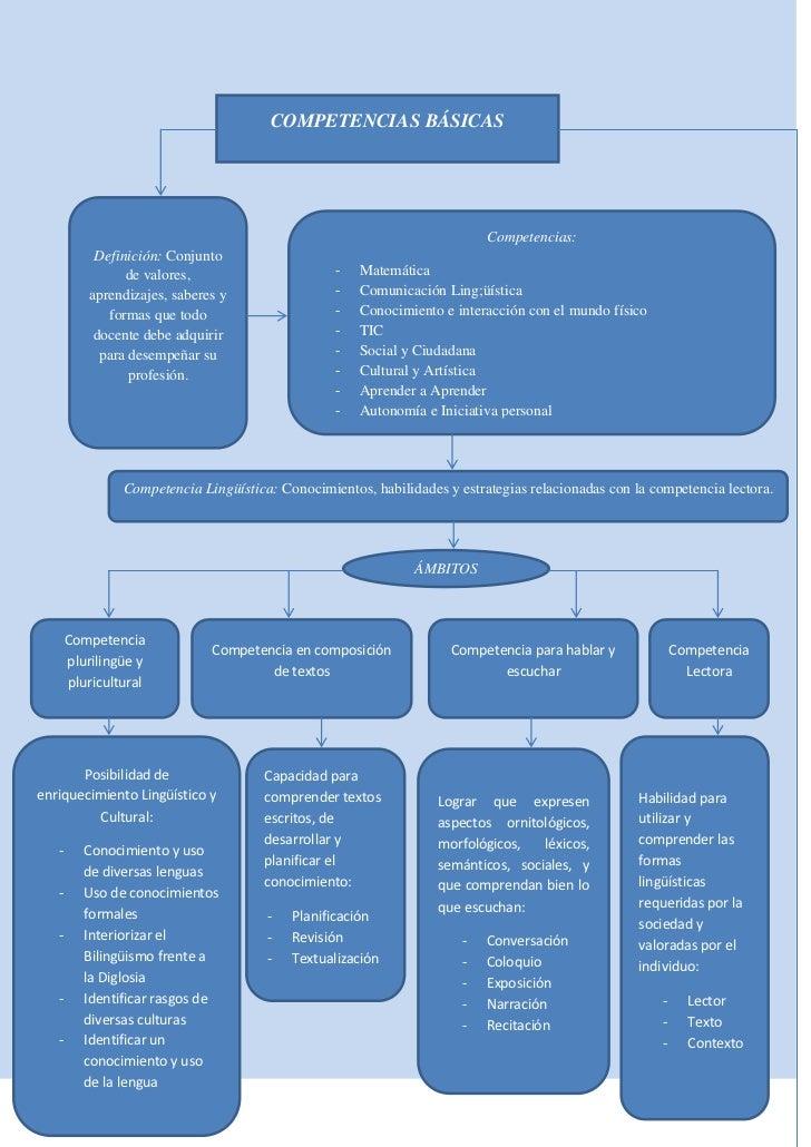 COMPETENCIAS BÁSICAS                                                                           Competencias:           Def...