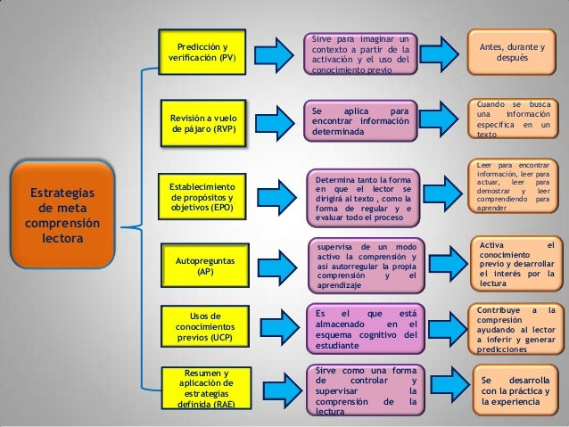 Estrategiasde metacomprensiónlectoraPredicción yverificación (PV)Resumen yaplicación deestrategiasdefinida (RAE)Revisión a...