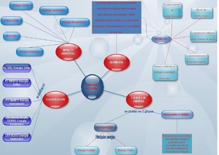 Mapa Conceptual   Energia Alterna