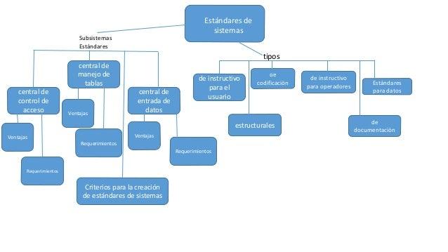 Estándares de sistemas de codificación de documentación de instructivo para el usuario de instructivo para operadores estr...