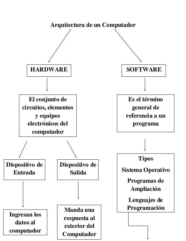 Arquitectura de un ComputadorHARDWARE SOFTWAREEl conjunto decircuitos, elementosy equiposelectrónicos delcomputadorDisposi...