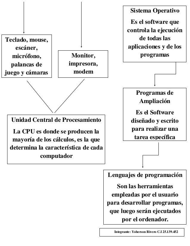 Mapa de un computador pdf for Arquitectura basica pdf