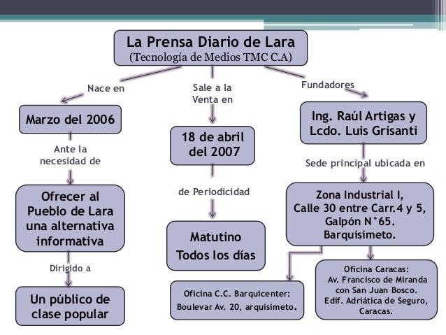 Mapa Conceptual Estructura Del Periódico La Prensa De Lara