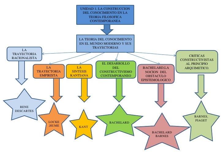 UNIDAD 1. LA CONSTRUCCION DEL CONOCIMIENTO EN LA TEORIA FILOSOFICA CONTEMPORANEA <br />LA TEORIA DEL CONOCIMIENTO <br />EN...