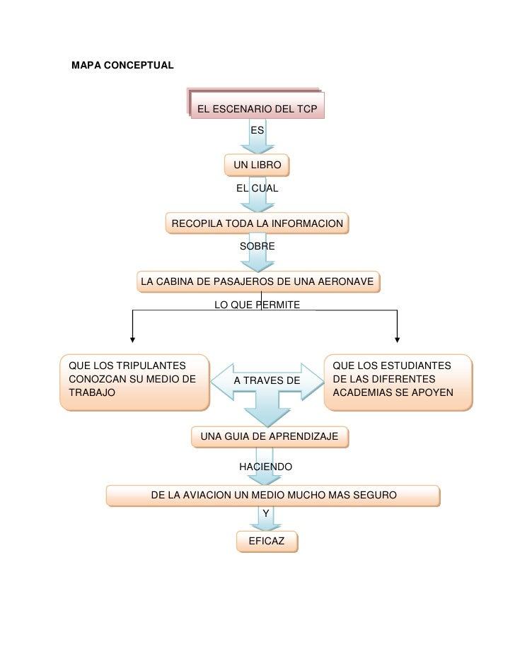 MAPA CONCEPTUAL<br />EL ESCENARIO DEL TCP <br />ES<br />UN LIBRO<br />EL CUAL<br />RECOPILA TODA LA INFORMACION<br />SOBRE...