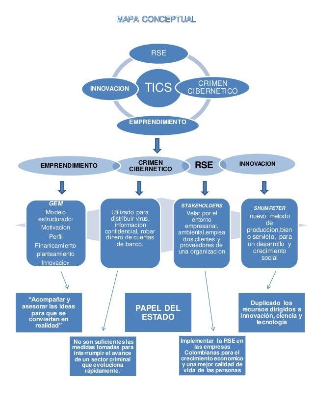 TICSINNOVACION RSE CRIMEN CIBERNETICO EMPRENDIMIENTO RSECRIMEN CIBERNETICO EMPRENDIMIENTO INNOVACION GEM Modelo estructura...