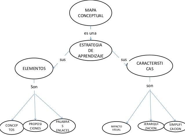 Mapa conceptual 2 de alejandra alvarez
