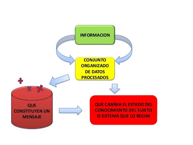 INFORMACION CONJUNTO ORGANIZADO DE DATOS PROCESADOS QUE CONSTITUYEN UN MENSAJE QUE CAMBIA EL ESTADO DEL CONOCIMIENTO DEL S...